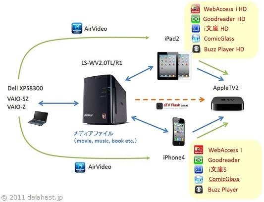 NASの動画・音楽ファイルにiPad2/iPhone4で快適アクセス