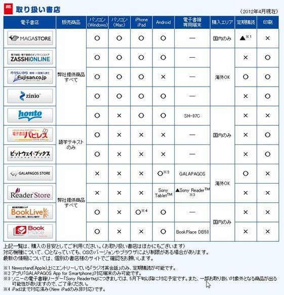 NHKテキスト取扱い電子書籍サイト