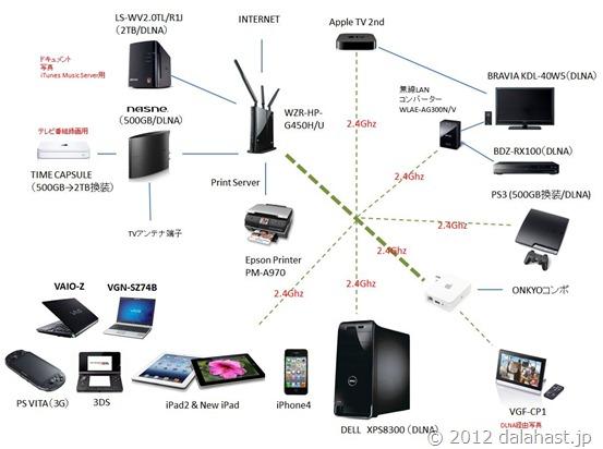 nasne無線LAN