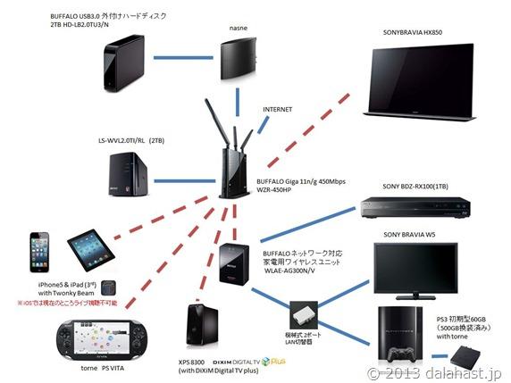 現在の家庭内ネットワーク構成図