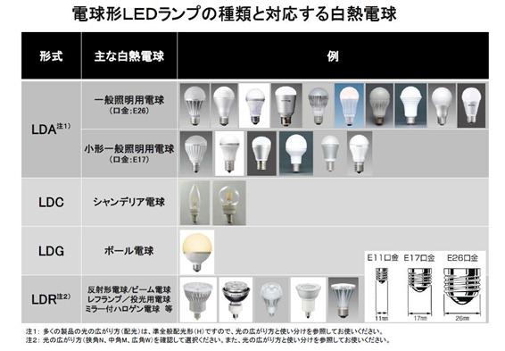 電球型LEDランプの種類と対応する白熱電球