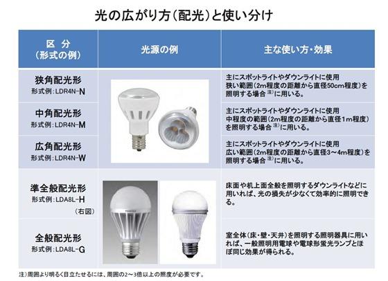 光の広がり方(配光)と使い分け