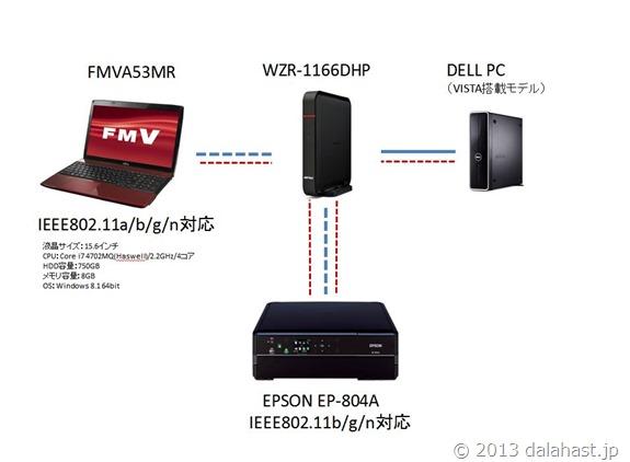 無線LAN WZR-1166DHP 環境構築