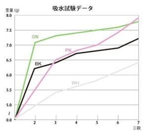 soil吸水率