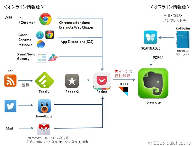 EvernoteとPocketで情報整理