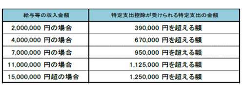 特定支出控除の金額
