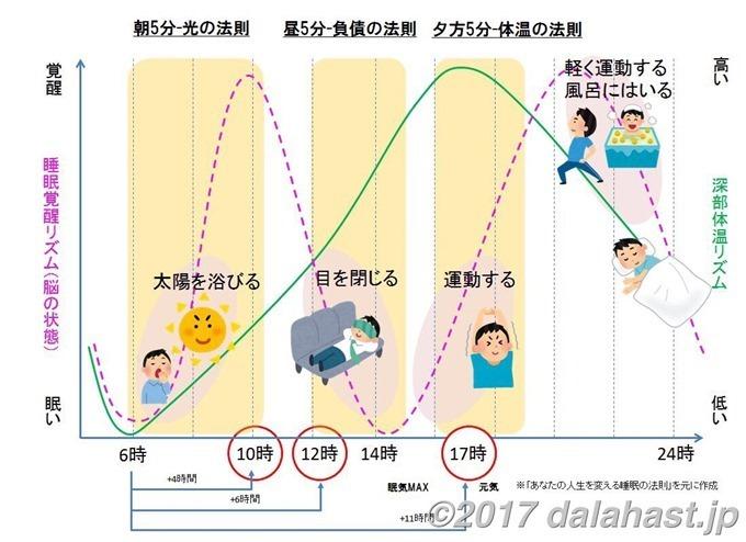 睡眠の法則の図