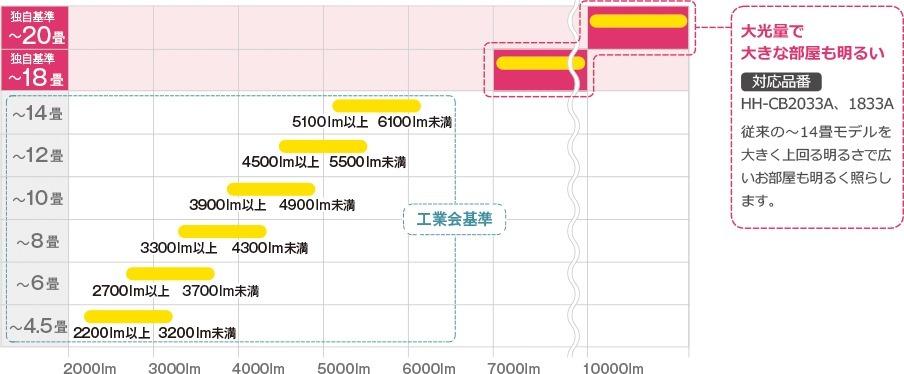 LEDシーリングライトの適用畳数の表示基準