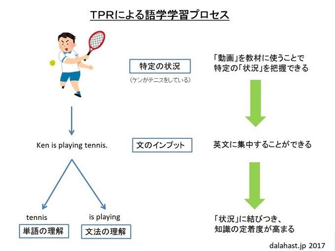 TPRによる語学学習