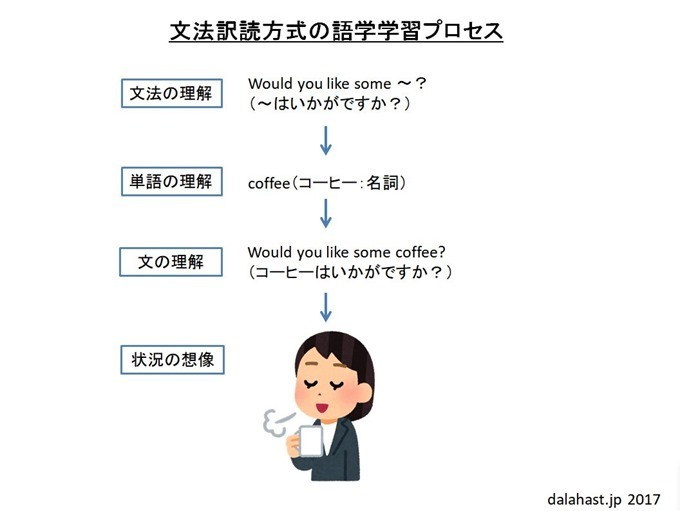 文法訳読方式の語学学習