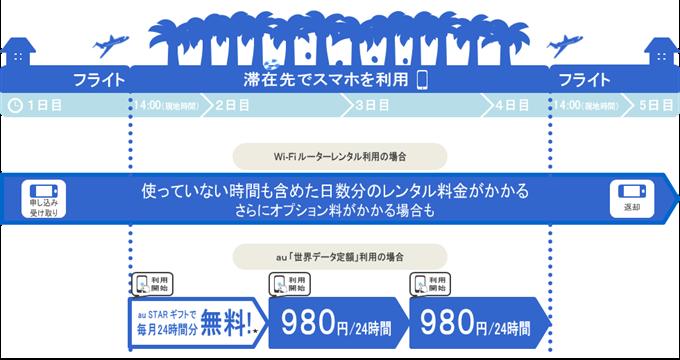 世界データ定額イメージ