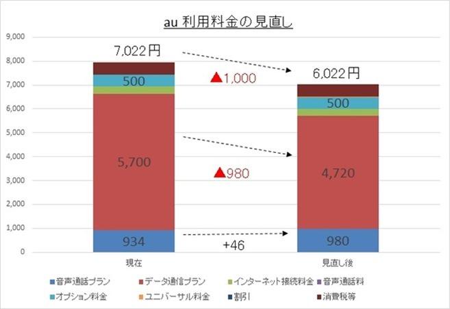 au利用料金グラフ