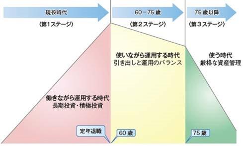 資産運用における3つのステージ