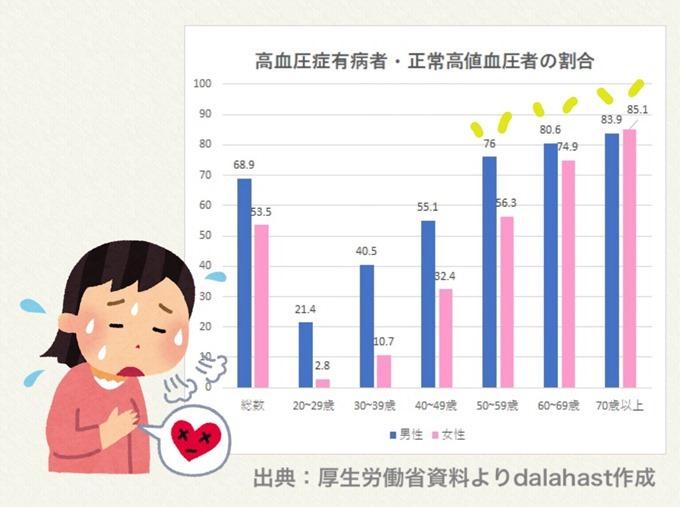 高血圧症有病者グラフ