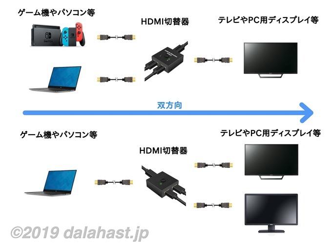 双方向HDMI切替器