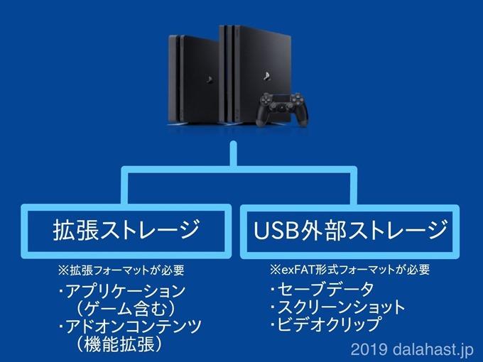 PS4外付けHDDSSDのフォーマット使い分け