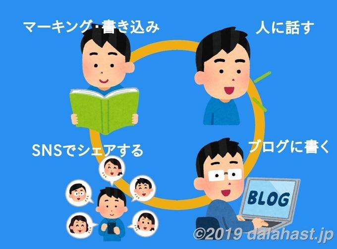 アウトプット読書術4つのポイント
