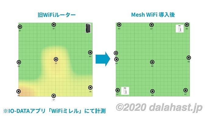 メッシュWiFi導入前後比較ヒートマップ