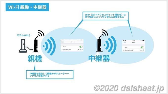 WiFi中継器イメージ図
