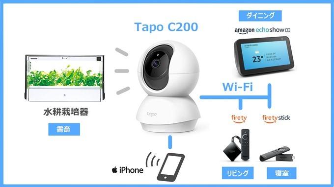 TapoC200活用図