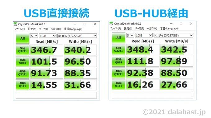 USBハブ接続スピード